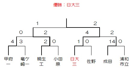 S26秋季大会トーナメント(関東)
