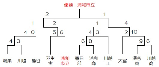 S26秋季大会トーナメント